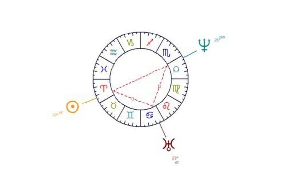 U. How to Read the Astrological Configurations Promo Image