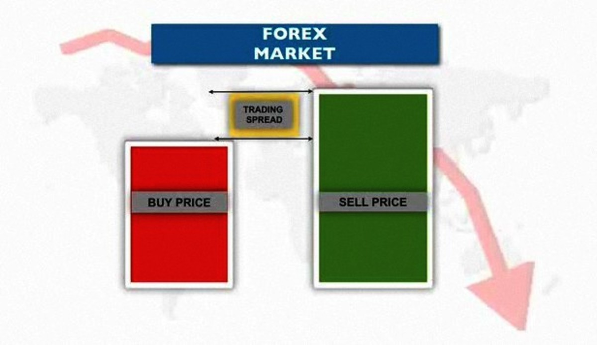How To Understand Forex Trading Spreads Howcast The Best Videos